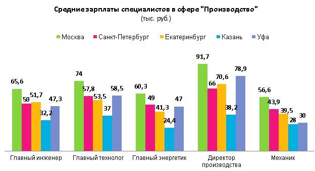 Зарплаты энергетиков в разных городах