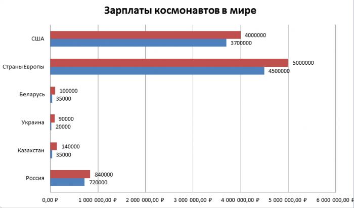 Зарплаты космонавтов в мире