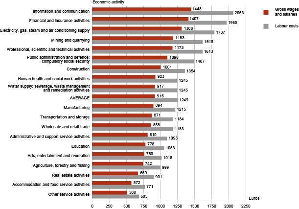 Средняя зарплата в Таллине