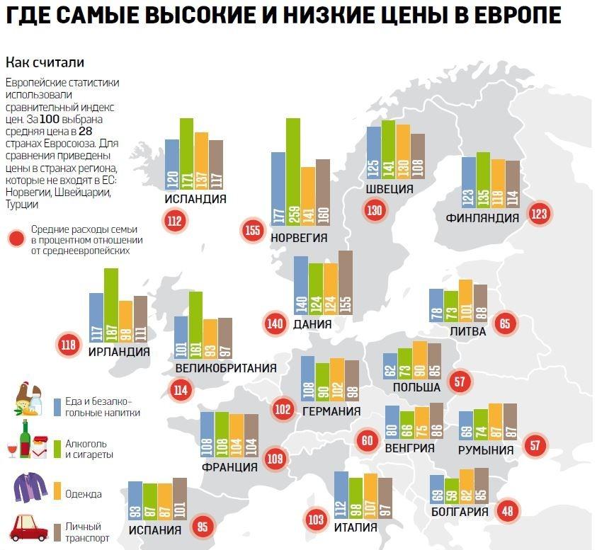 Цены в Европе