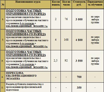 Средняя стоимость подготовки и повышения квалификации частного охранника