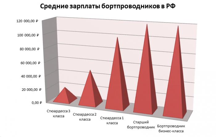 Средние зарплаты бортпроводников
