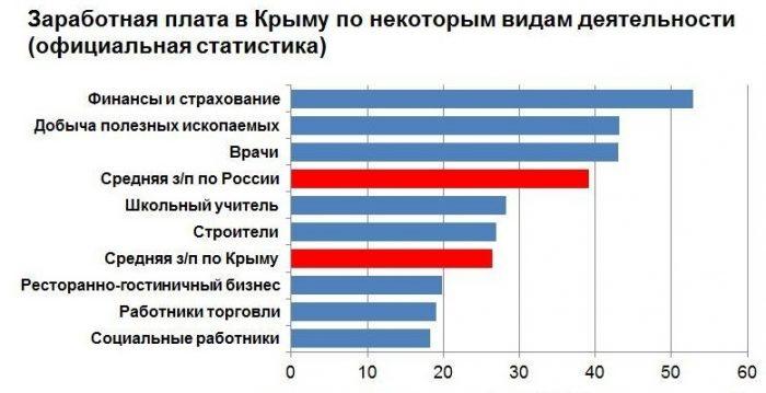 зарплата в Крыму