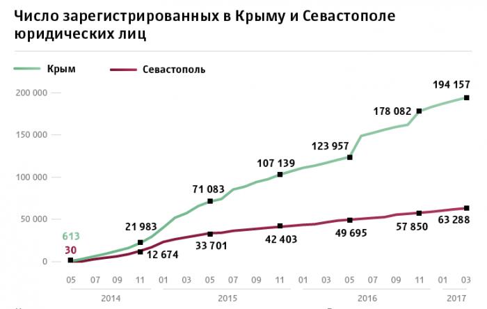 Юридические лица в Крыму