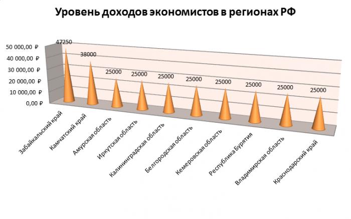 Зарплата экономистов в регионах