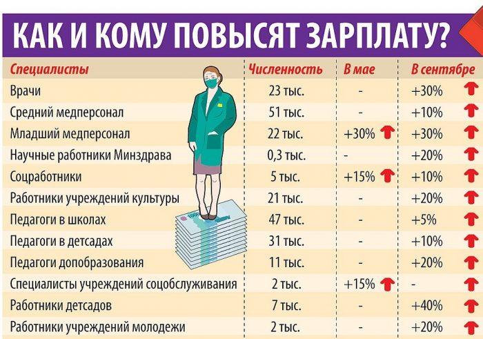 План повышения зарплаты в 2018 году