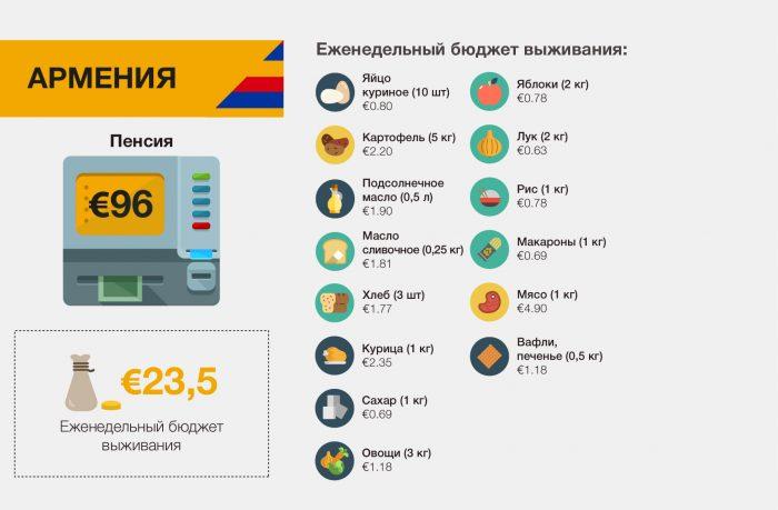 Еженедельный бюджет Армении