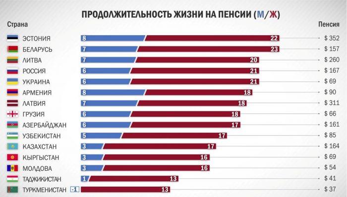 Продолжительность жизни в разных странах
