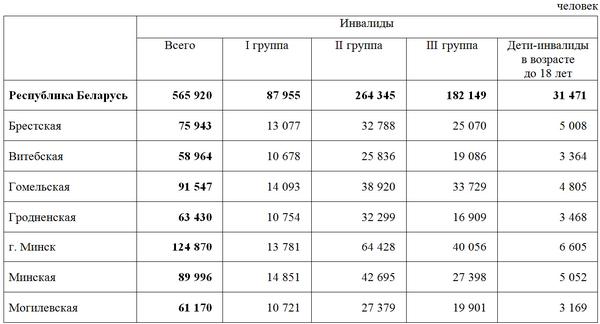 Количество инвалидов в Беларуссии