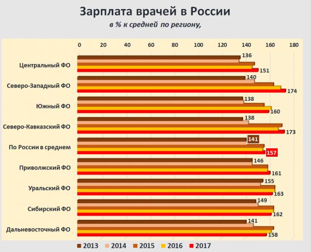 зарплата врачей в РФ