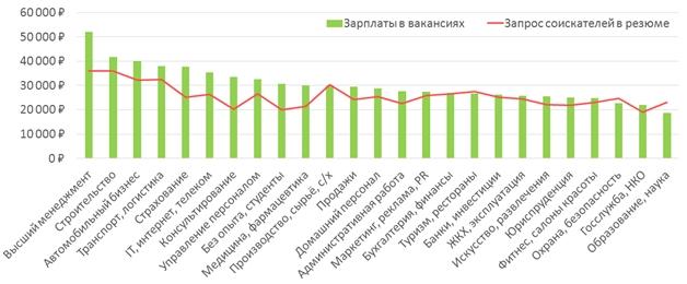 График востребованности вакансий в Татарстане