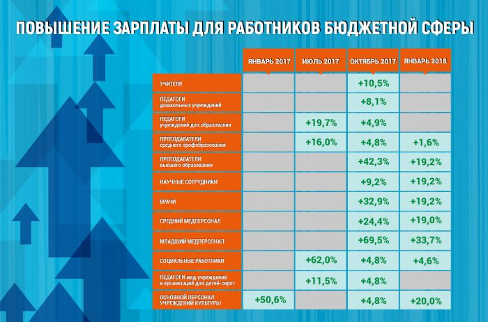 Повышение зарплат бюджетникм 2018