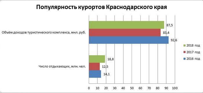 Популярность курортов Краснодарского края