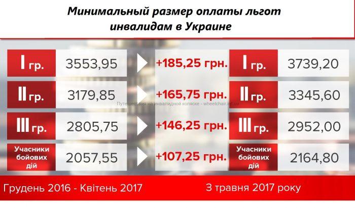 Оплата льгот инвалидам в Украине