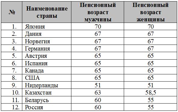 Пенсионный возраст мужчин