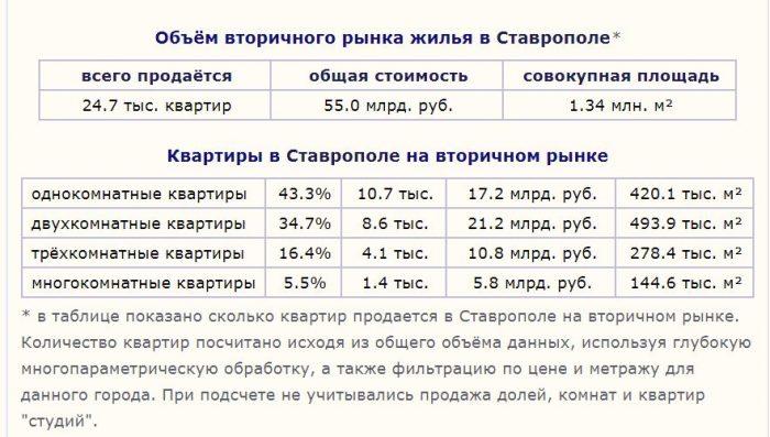 Жилье в Ставрополе 2018