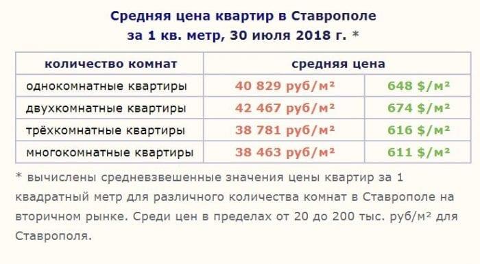 Покупка жилья вСтаврополе