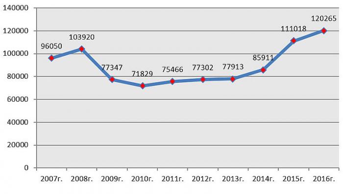 Средняя стоимость недвижимости в Сочи 1 кв.м/руб