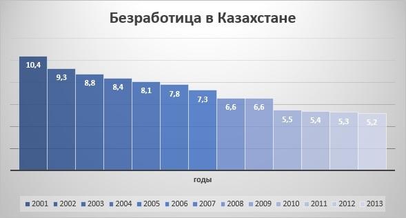 Уровень безработицы в Казахстане
