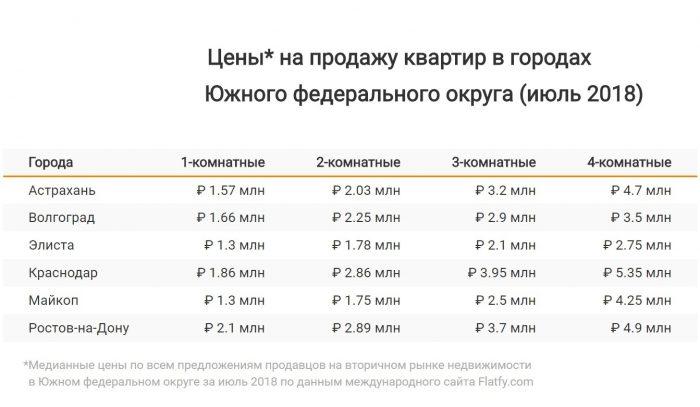 Цены на квартиры Краснодара 2018