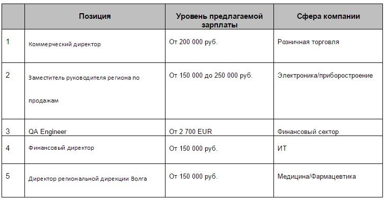 Топ-5 самых высоких зарплат июня в Татарстане