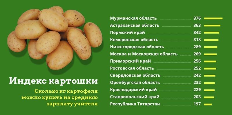 Средняя зарплата учителей в пересчете на килограммы картошки