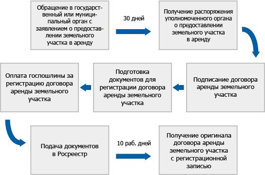 Аренда земельного участка у государства