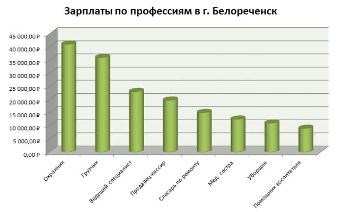 Зарплаты по профессиям в Белореченске