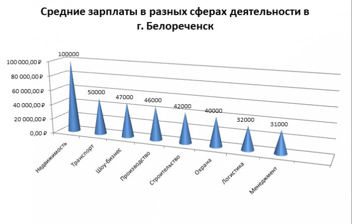 Уровень заработной платы в Белореченске