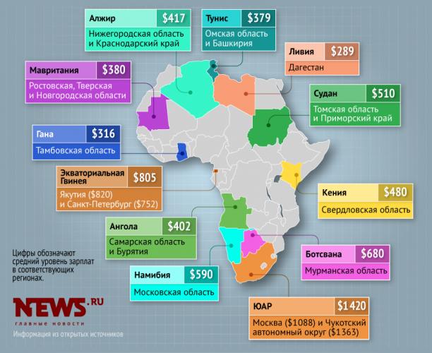 Зарплаты стран Африки