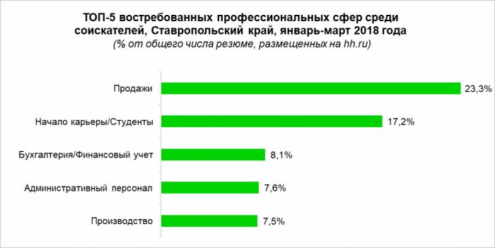 Востребованные профессии Ставропольского края в 2018 году