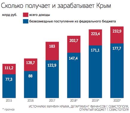 Поступления в экономику Крыма