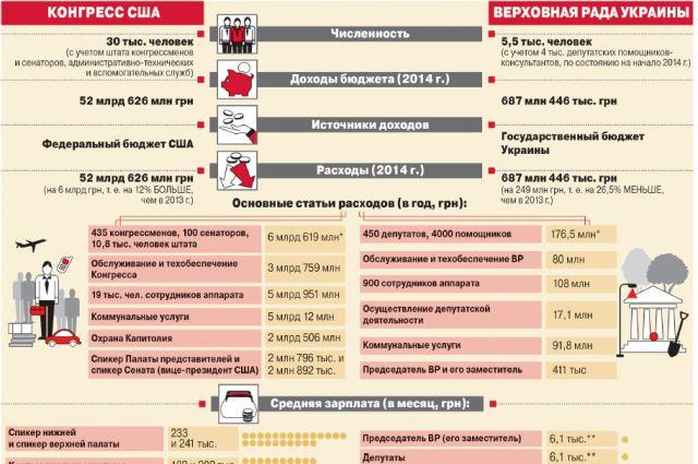 Официальный размер зарплаты депутата Госдумы РФ в месяц : сколько получают в Совете Федерации и городских Собраниях