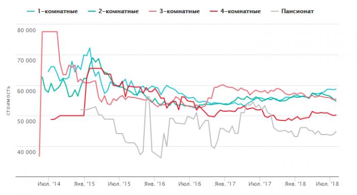 Динамика рынка недвижимости в Туле