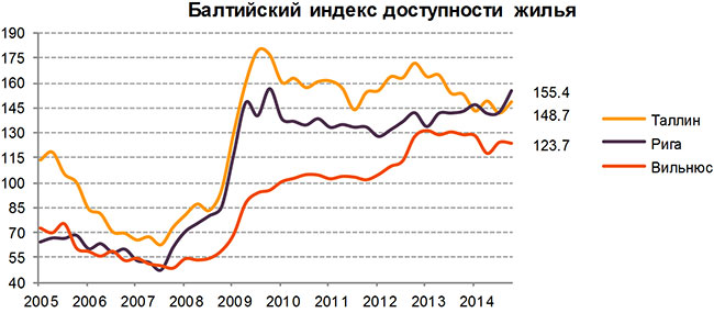 Цены на жилье в Таллине