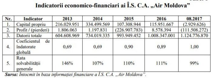 Государственные налоги в Молдавии