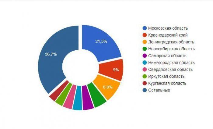 Вакансии в РФ Инкассатора