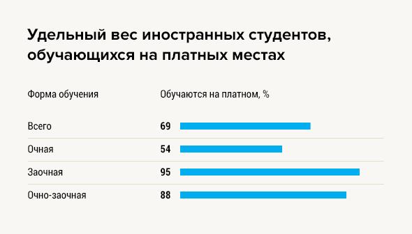 2019сколько в россии студентов