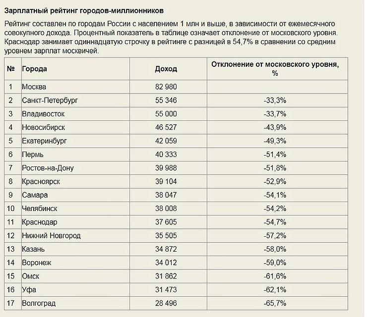 Зарплатный рейтинг городов России