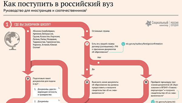 Памятка о поступлении в Российский ВУЗ