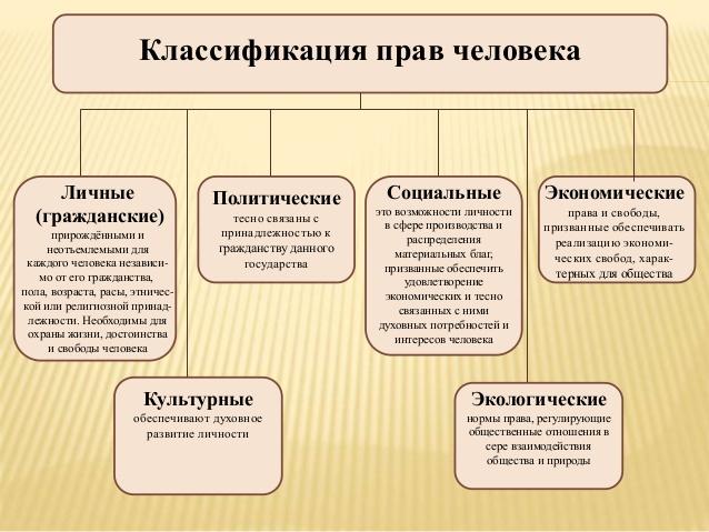 Классификация прав граждан