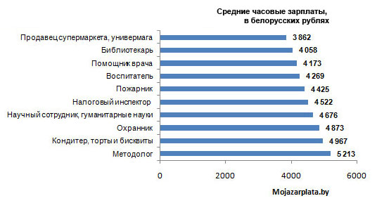 Средняя почасовая заработная плата по отраслям в Белорусии