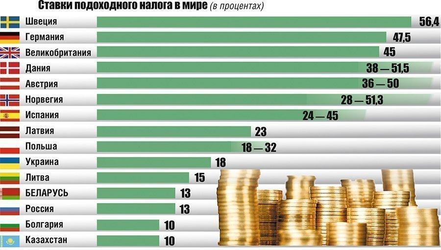 Ставки подоходного налога в мире