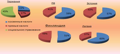 Соотношение прямых и косвенных налогов в разных странах