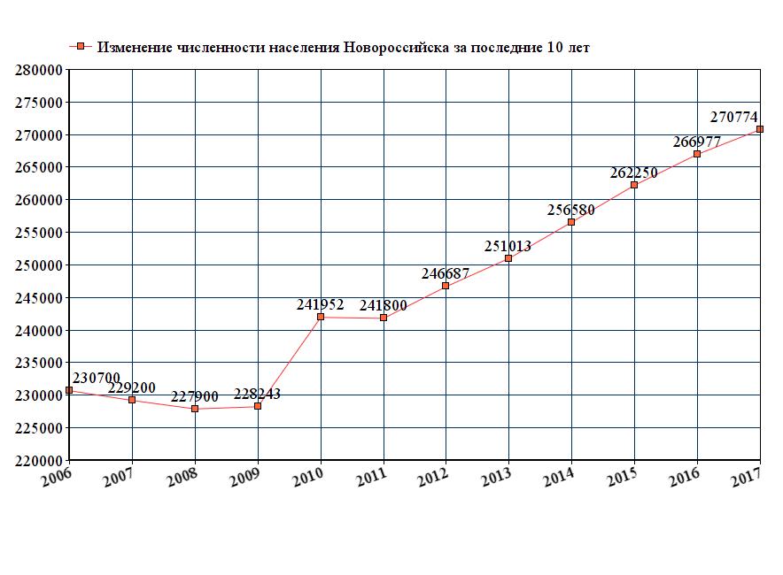 Население Новороссийска