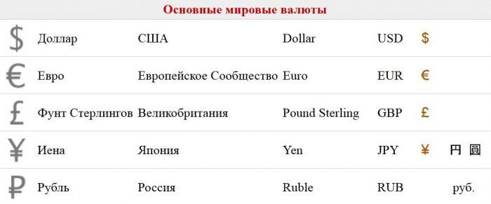 Основные валюты стран