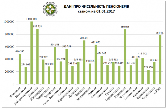 Количество пенсионеров на Украине