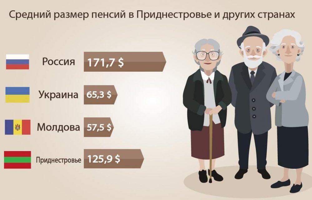пенсии в Преднестровье