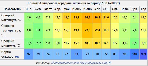 Климат Апшеронска