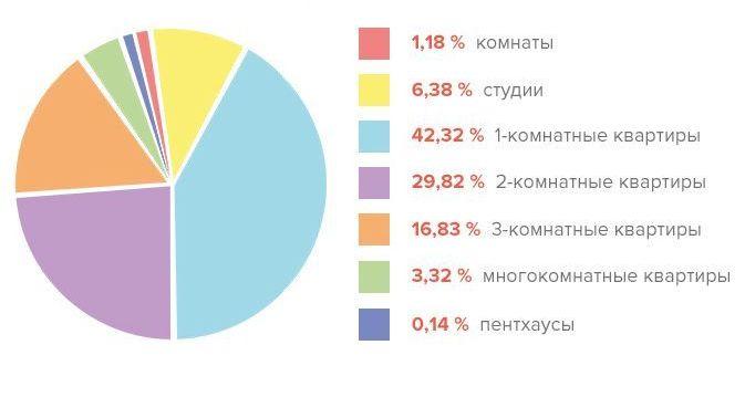 Продажи квартир в Краснодаре